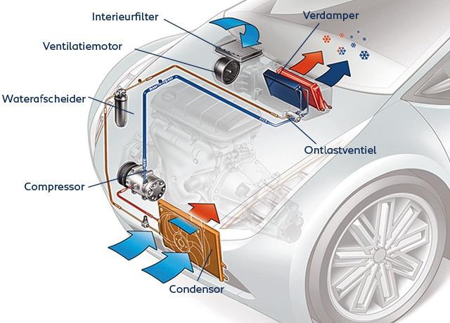 Airco services peugeot voorkom ongezonde lucht in uw auto for Auto interieur reinigen zelf