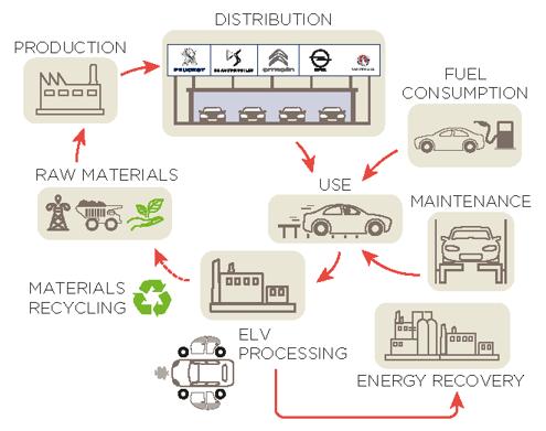 Peugeot en Technologie - Levenscyclus materialen